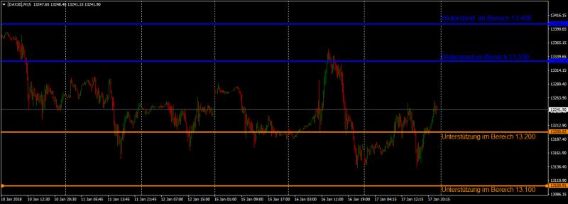DAX getrieben von der Wall Street und gebremst vom Euro am Mittwoch