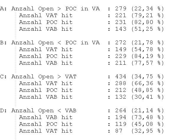 Statistik zu Volume-Profile