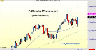 DAX zeigt Stärke zum Wochenschluß