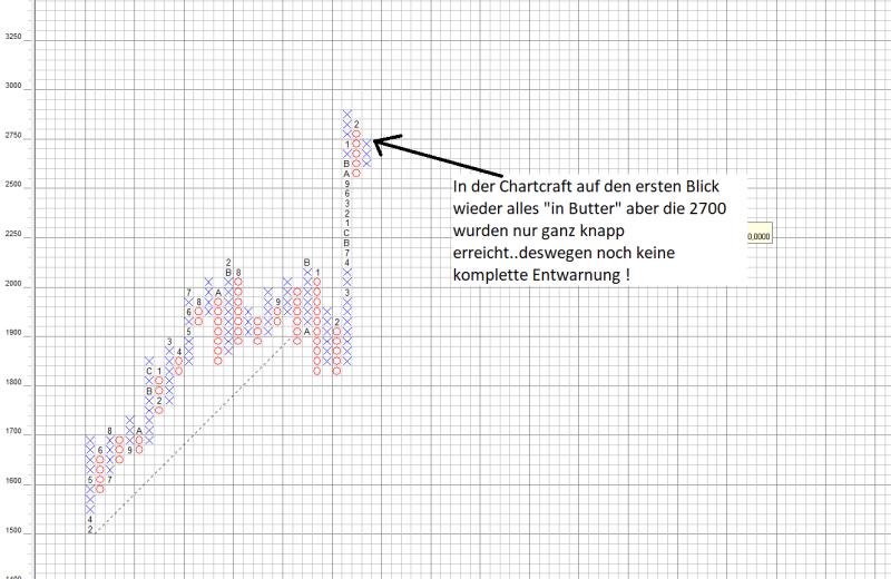 S&P500 Point and Figure Chart: Noch keine endgültige Entwarnung für die Bullen