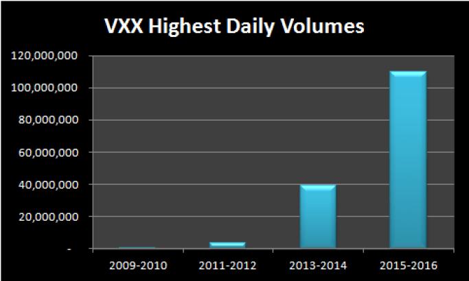 Trading di volatilità