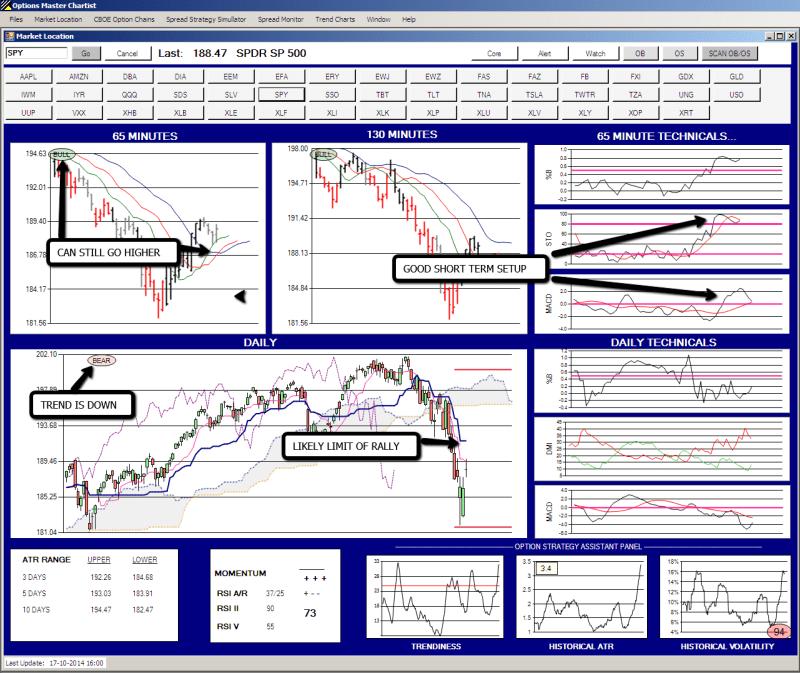 Option Master Chartist Market Location