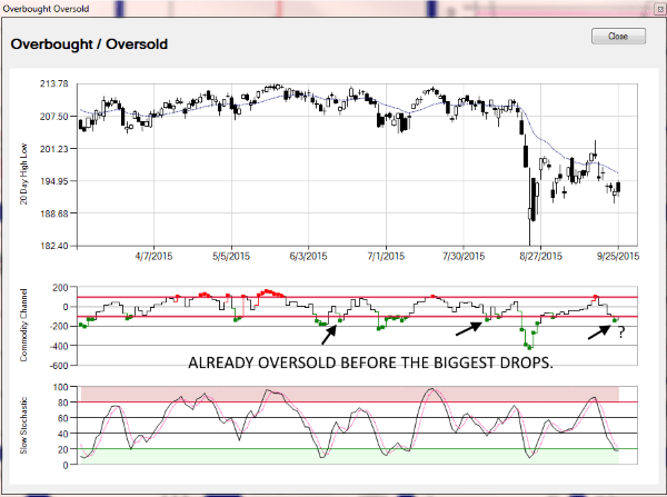 Options Master Chartist Overbought-Oversold Subchart