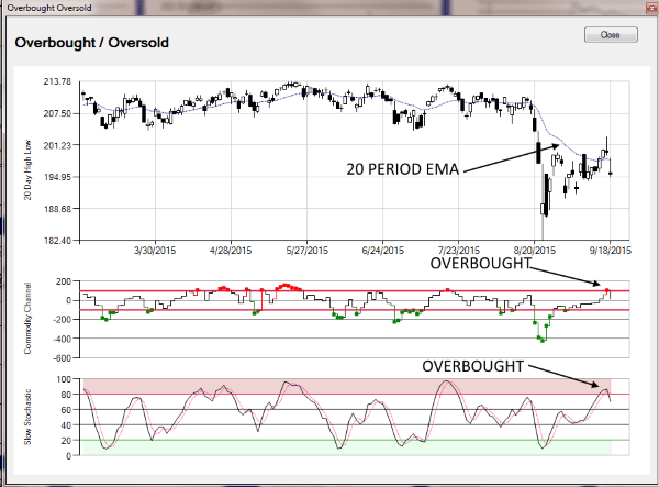 Options Master Chartist Subchart