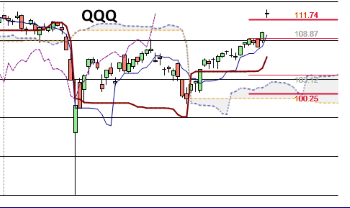 Trading the qqq options
