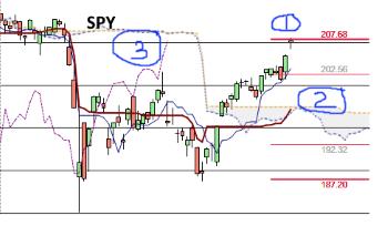 Monday Stock Index Review - SPY, QQQ, IWM - Options Swing Master
