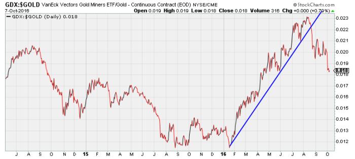 Chart 1. Stockcharts.com