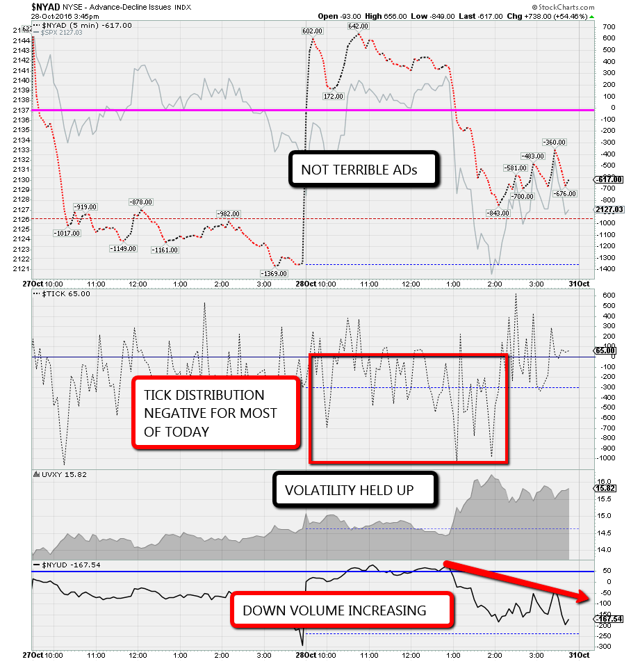 Market Internals (stockcharts.com)