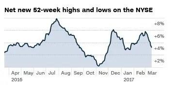 Aktienmarkt Stärke messen