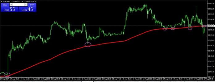 DAX Chart EMA200