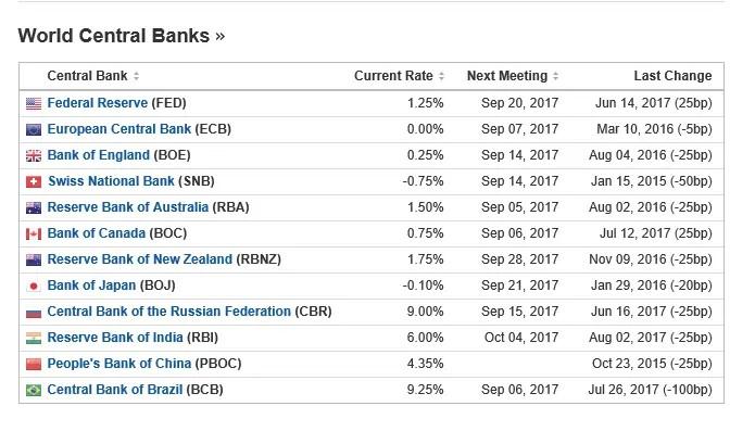 Zinssätze Zentralbanken Tabelle