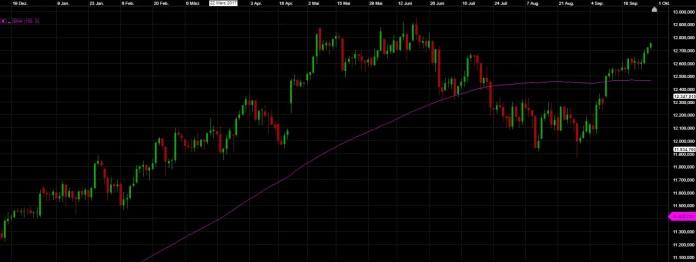 Gleitender Durchschnitt SMA Chart Trading DAX