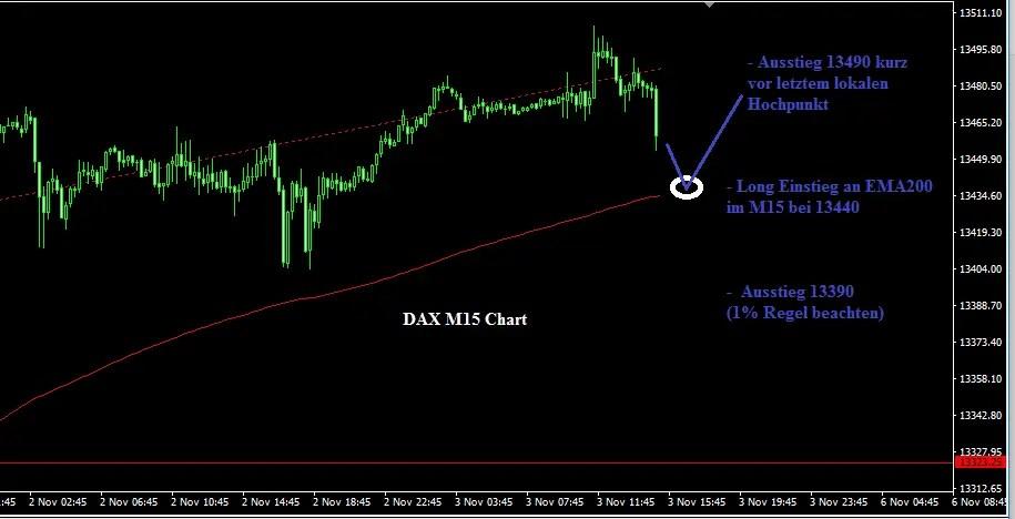 DAX Chart Daytrading Strategie M15