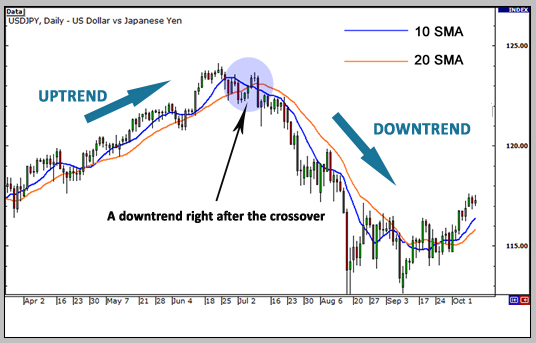moving averages and price trend
