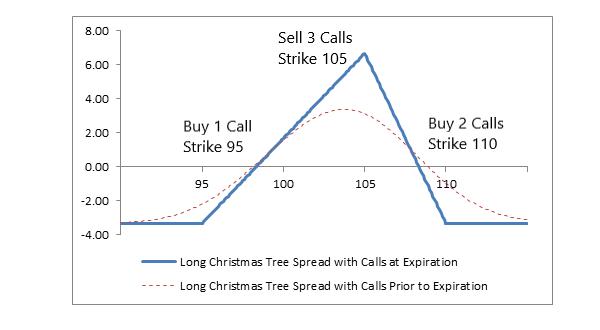 long christmas tree with calls
