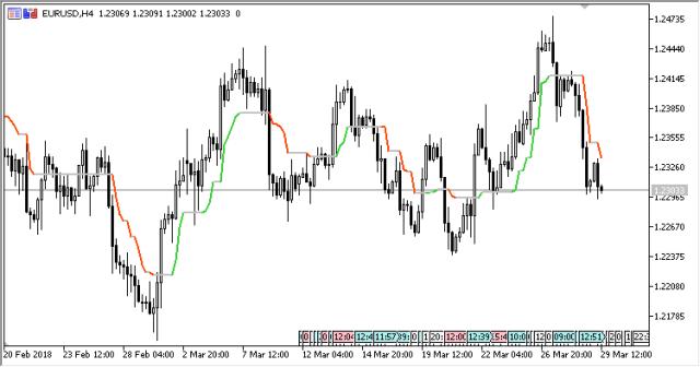 trend indicator metatrader 5