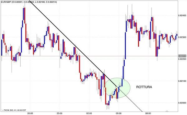 señal-comprar-tendencia-línea-resistencia