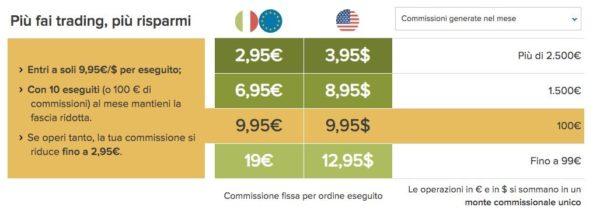 Commissioni di Trading Fineco
