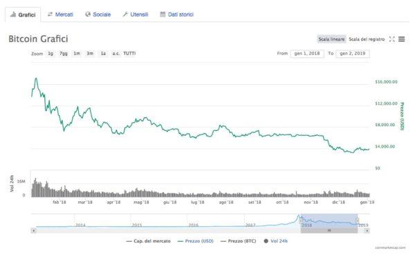 Bitcoin Andamento Ribassista nel 2018