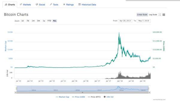Bitcoin Andamento Ultimi Anni