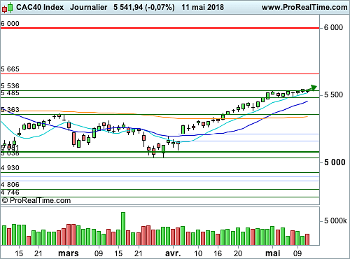 CAC 40 : Trend is your friend ! (©ProRealTime.com)