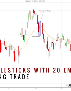 Candlestick patterns with  moving average losingtrade also rh tradingsetupsreview