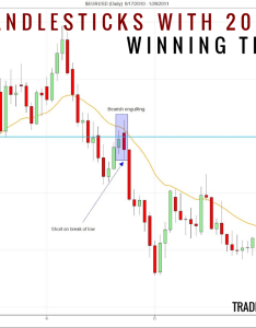 Candlestick patterns with  moving average winning trade also rh tradingsetupsreview
