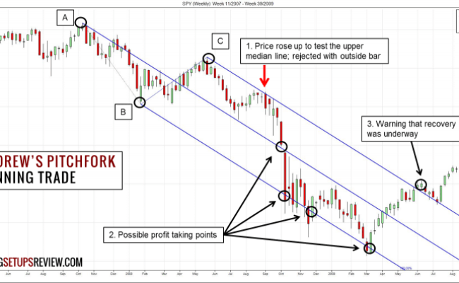 Andrew S Pitchfork Trading Strategy Trading Setups Review