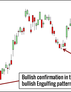 Inverted hammer trading example also price action candlestick patterns you must know setups rh tradingsetupsreview