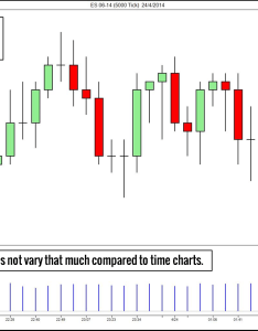Tick chart range also types of price charts for trading setups review rh tradingsetupsreview