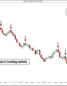 Tick chart trend also types of price charts for trading setups review rh tradingsetupsreview