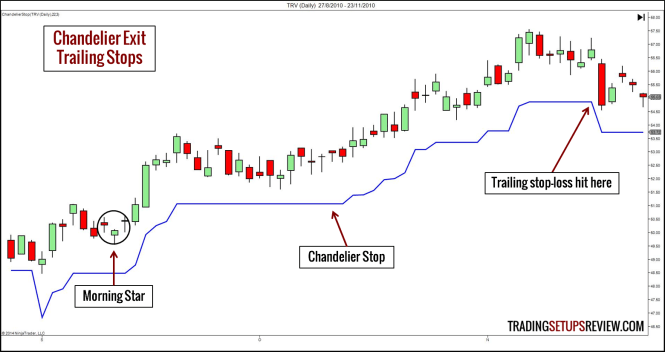Chandelier stop chandelier ideas trailing stops with chandelier 10 ways for traders to take profit trading setups review mozeypictures Images