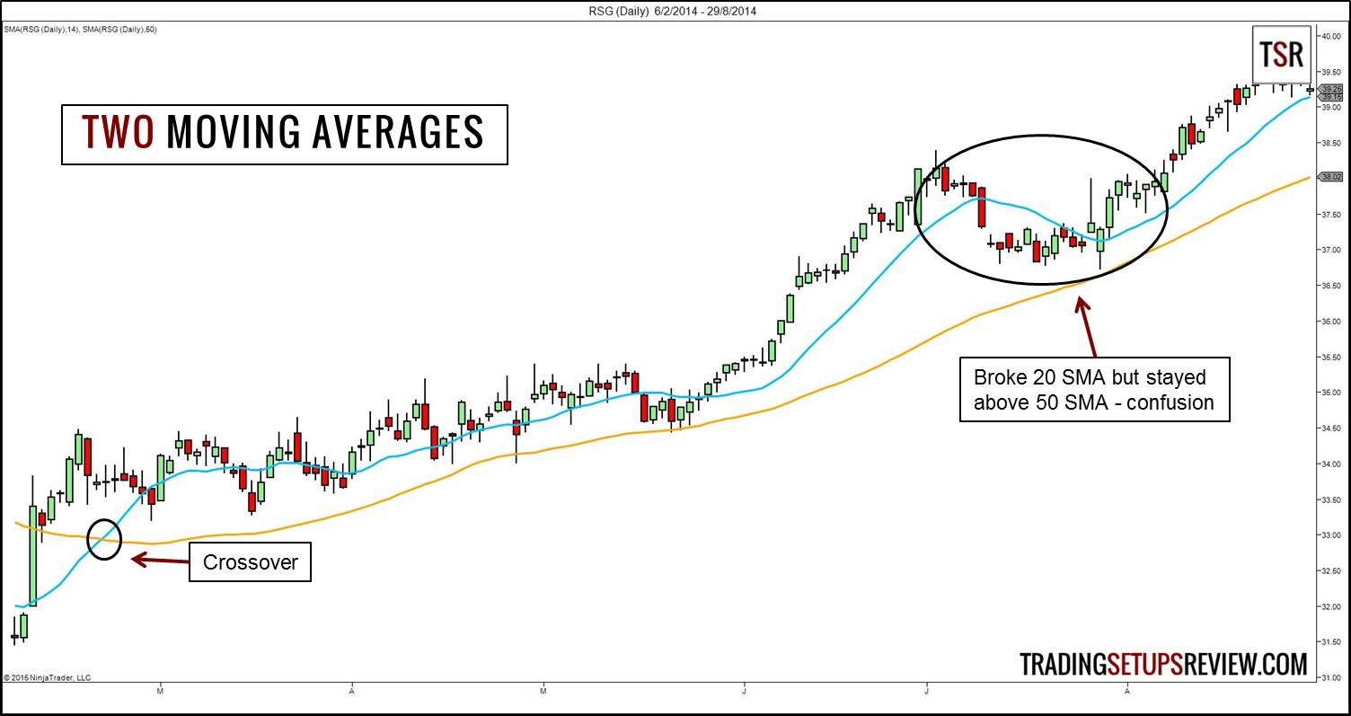 Trading options with moving averages
