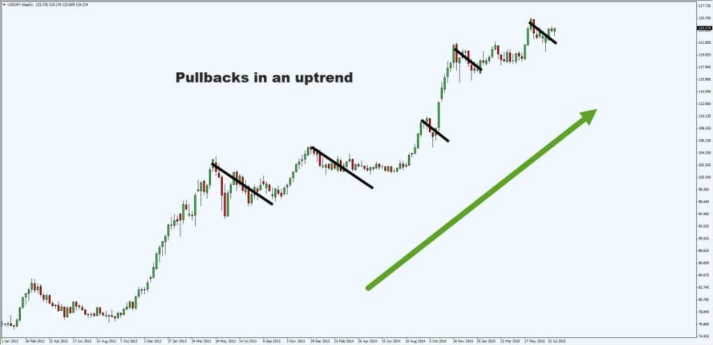 The Definitive Guide to Trading Pullbacks and Breakouts
