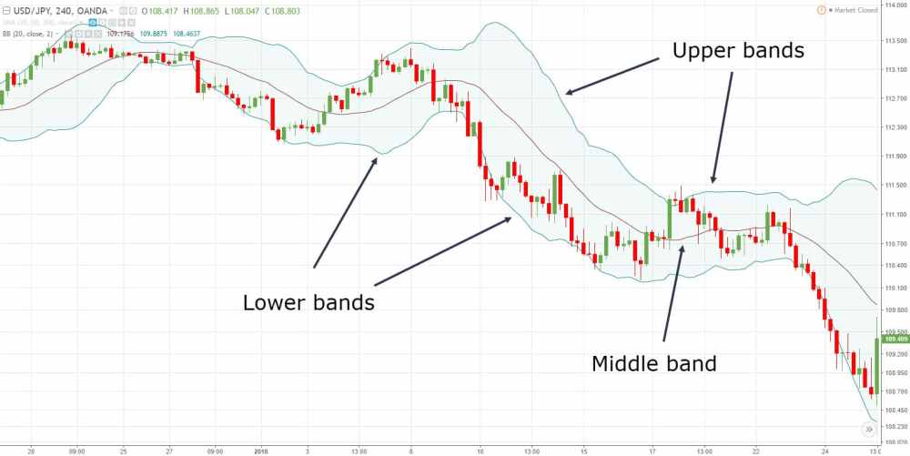 medium resolution of note i ve used the default settings for bollinger bands which is 20 period moving average and 2 standard deviations for the upper and lower bands