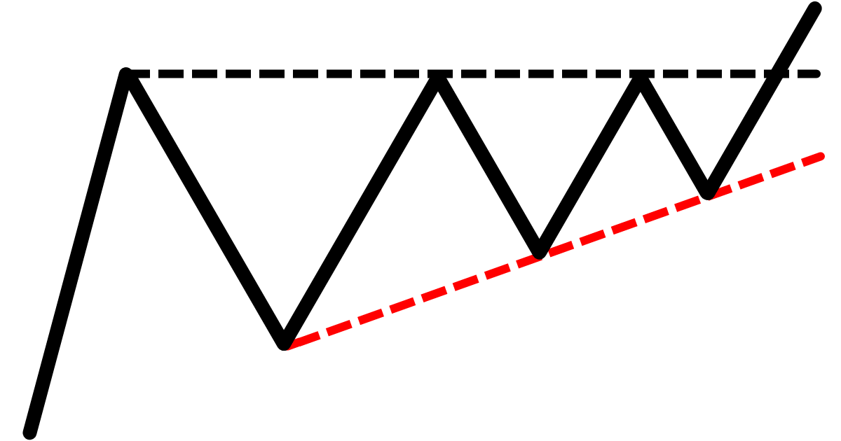 The Ascending Triangle Trading Strategy Guide