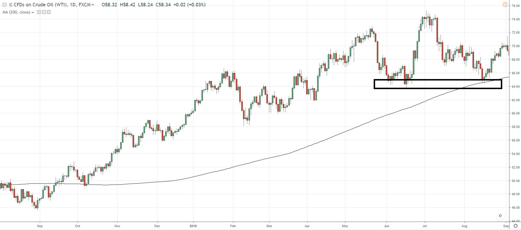 The Ultimate Trading Indicators Webinar