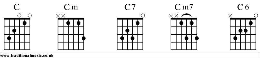 medium resolution of c chord diagram wiring diagramchord charts for guitar cc chords diagrams guitar 1