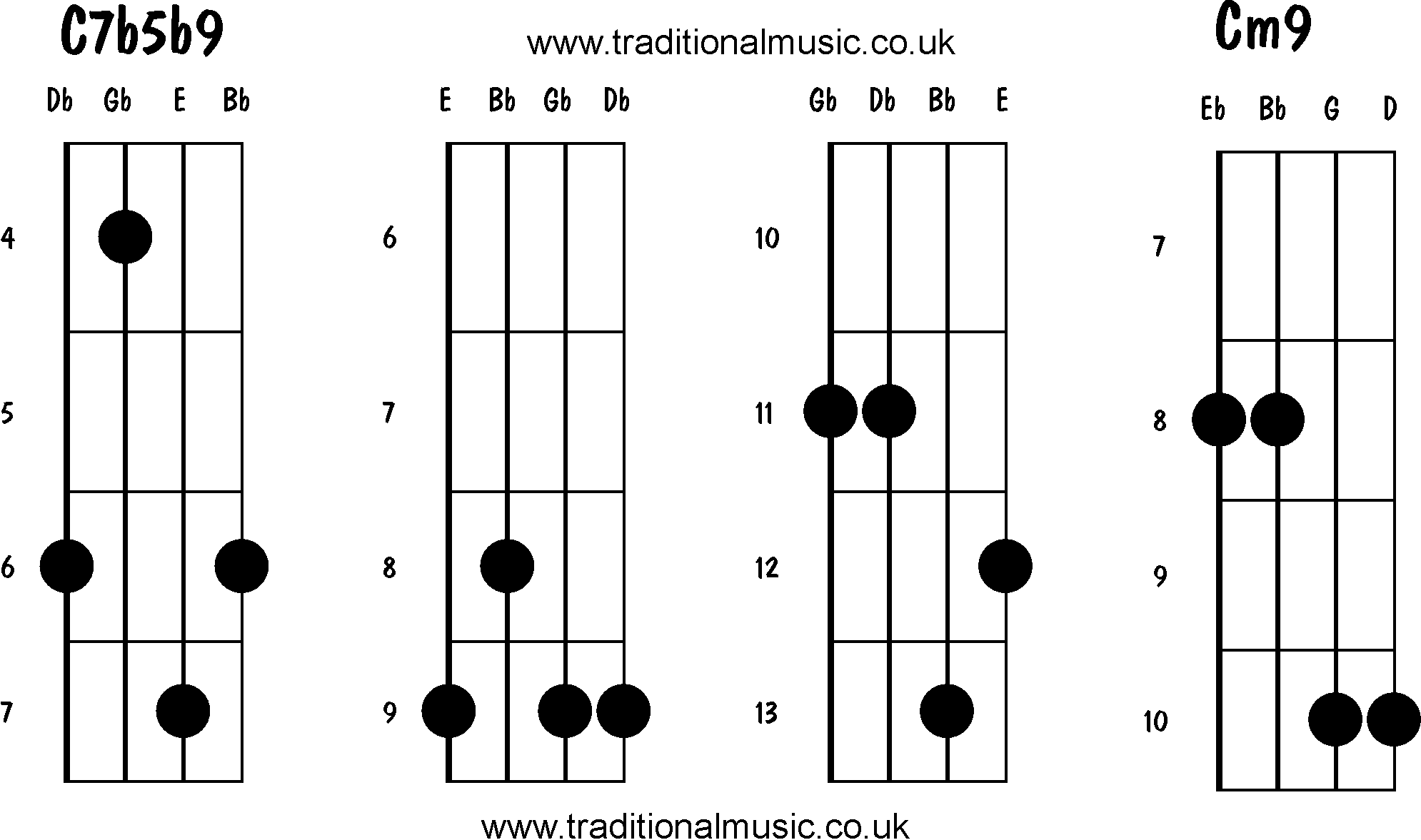hight resolution of advanced and movable mandolin chords