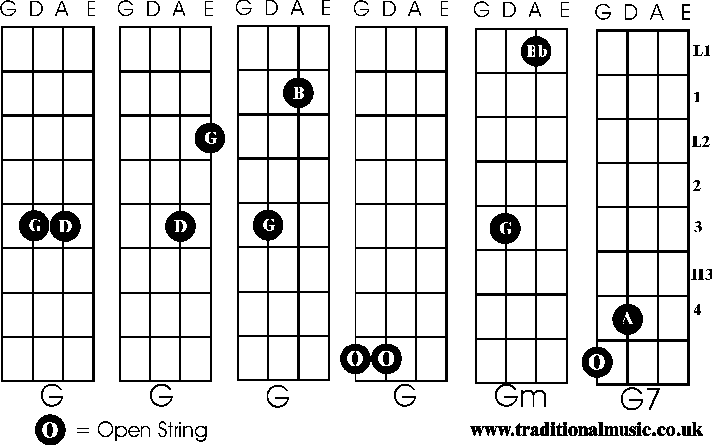 Chords for Fiddle G, Gm, G7