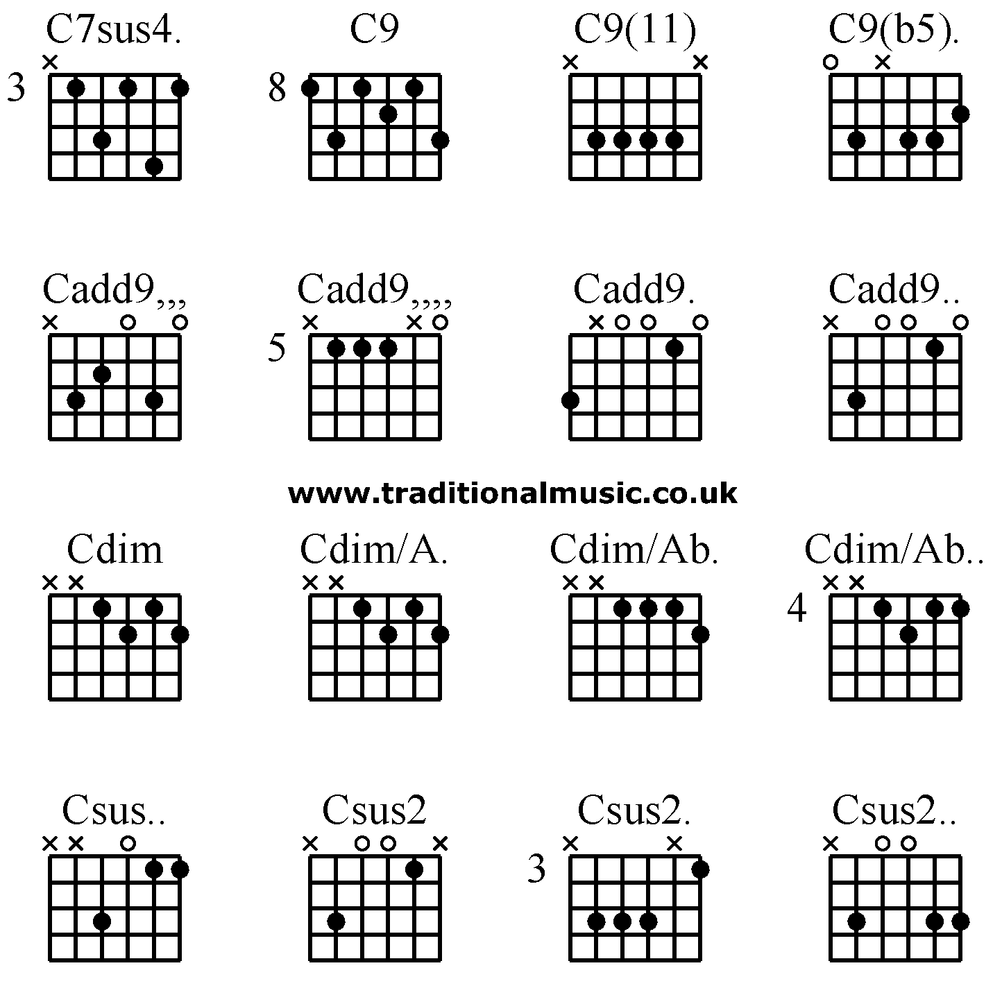 A Printable And Very Easy To Follow Diagram Of Beginner S