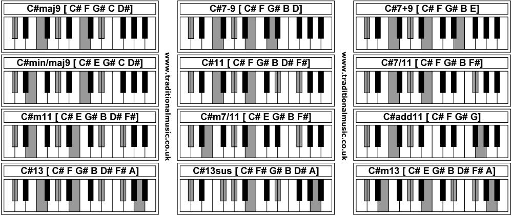 medium resolution of c chord diagram piano wiring diagram pass c major chord chart piano c chord diagram piano
