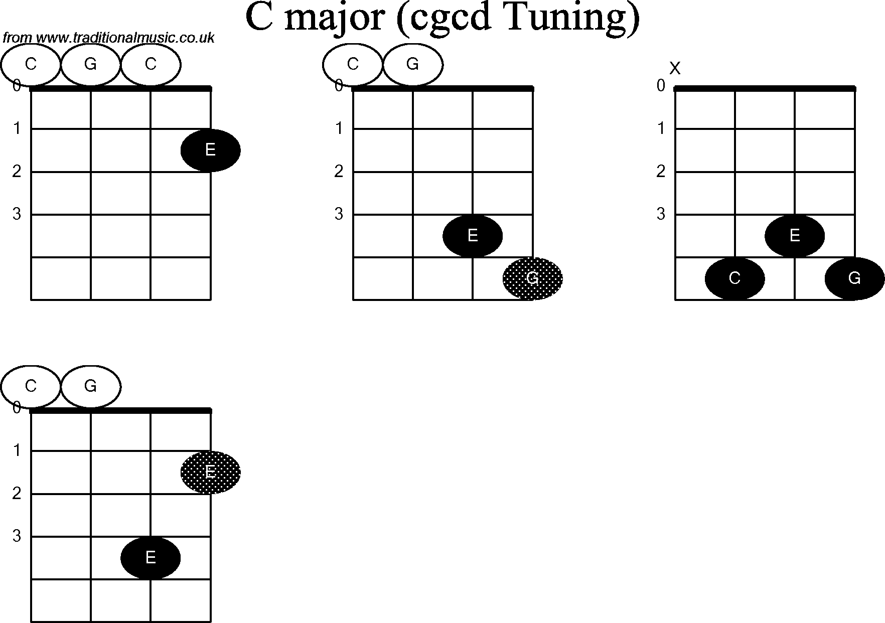 Chord diagrams for: Banjo(Double C) C