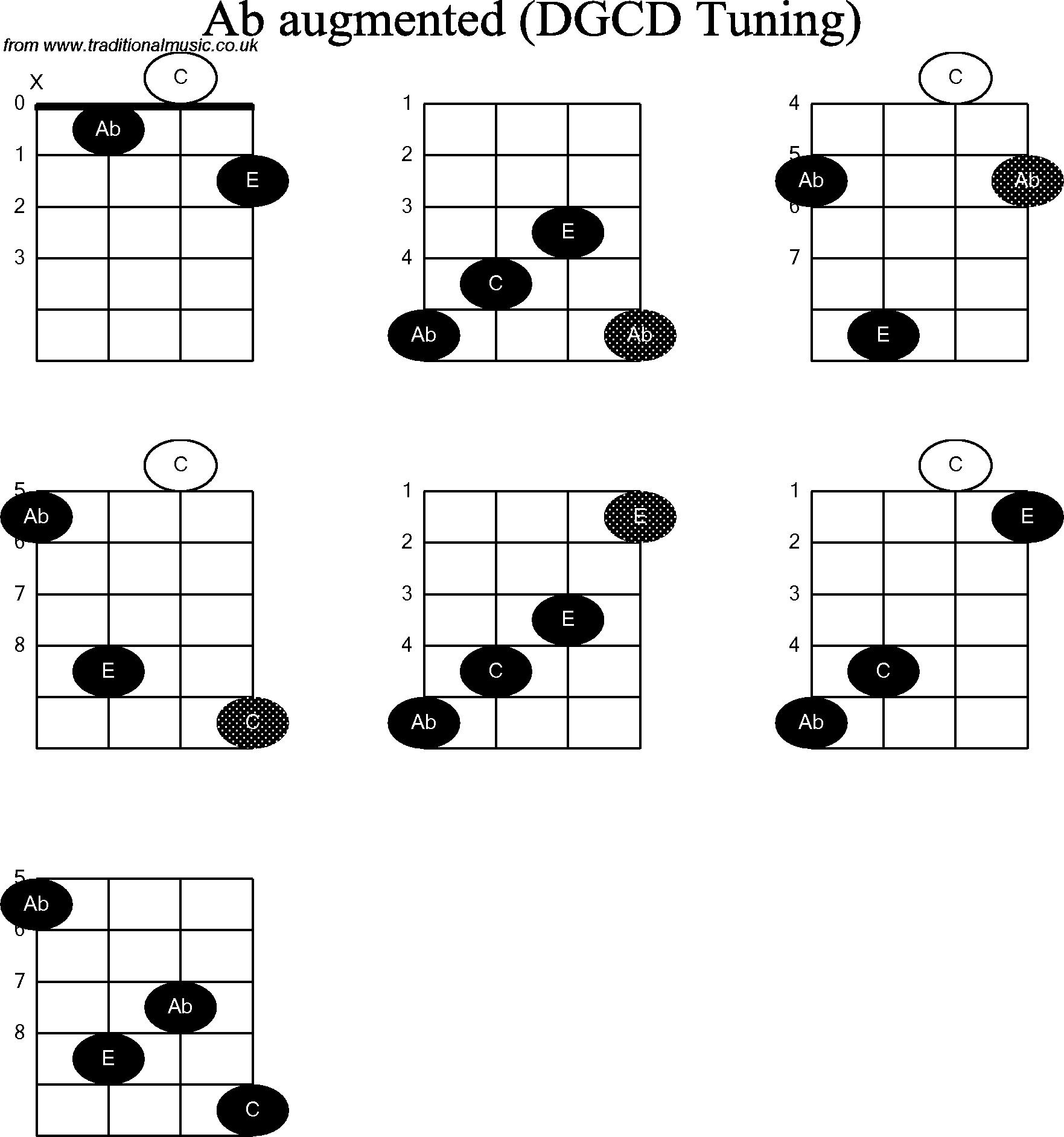 Chord diagrams for: Banjo(G Modal) Ab Augmented
