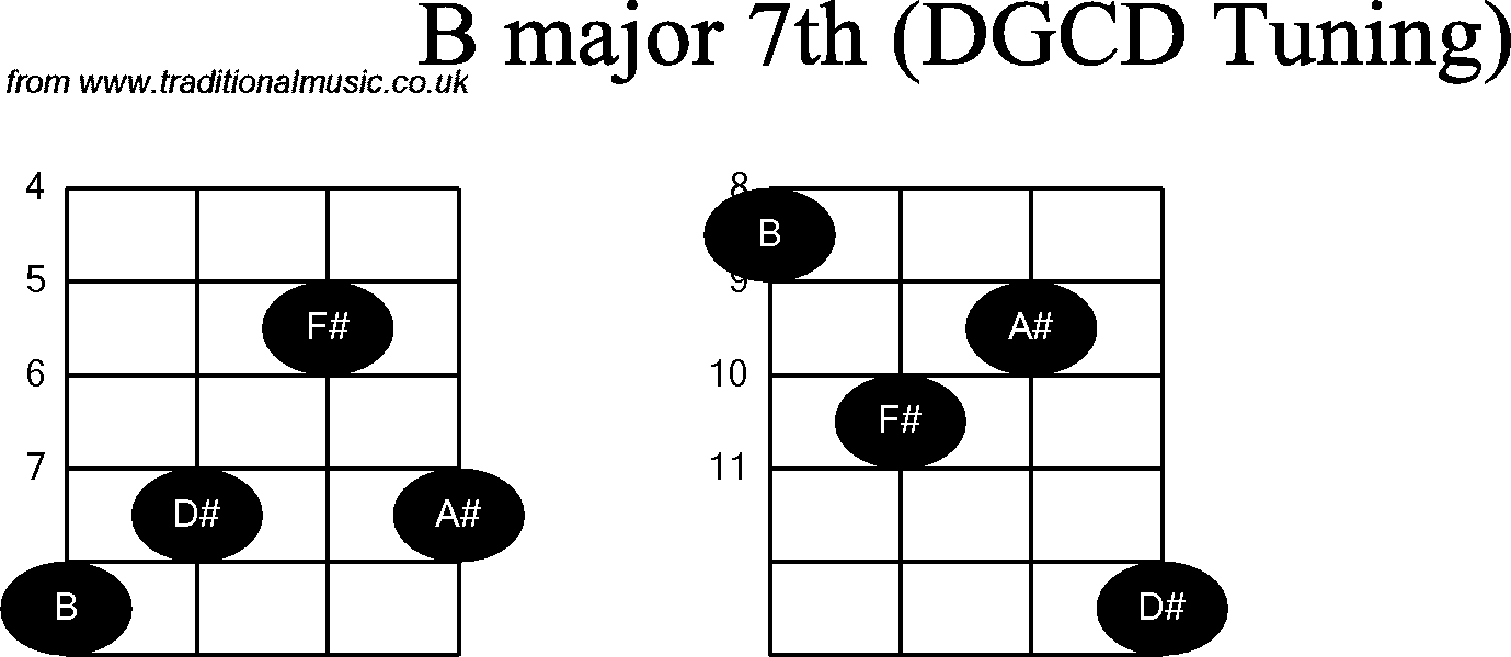 Chord diagrams for: Banjo(G Modal) B Major7th