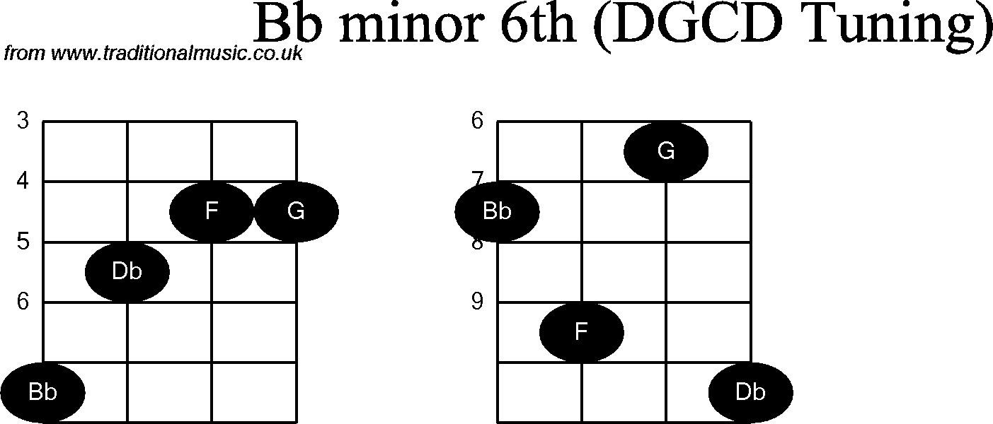 Chord diagrams for: Banjo(G Modal) Bb Minor6th