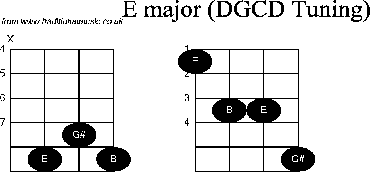 Chord diagrams for: Banjo(G Modal) E