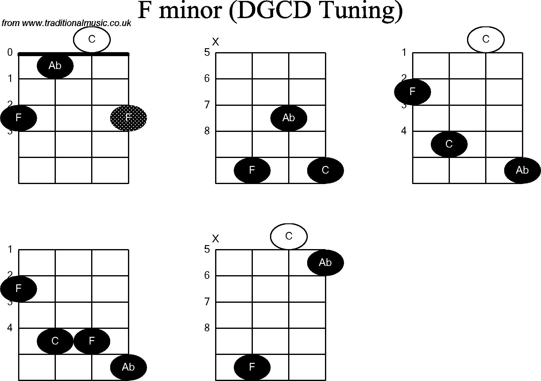 Chord diagrams for: Banjo(G Modal) F Minor
