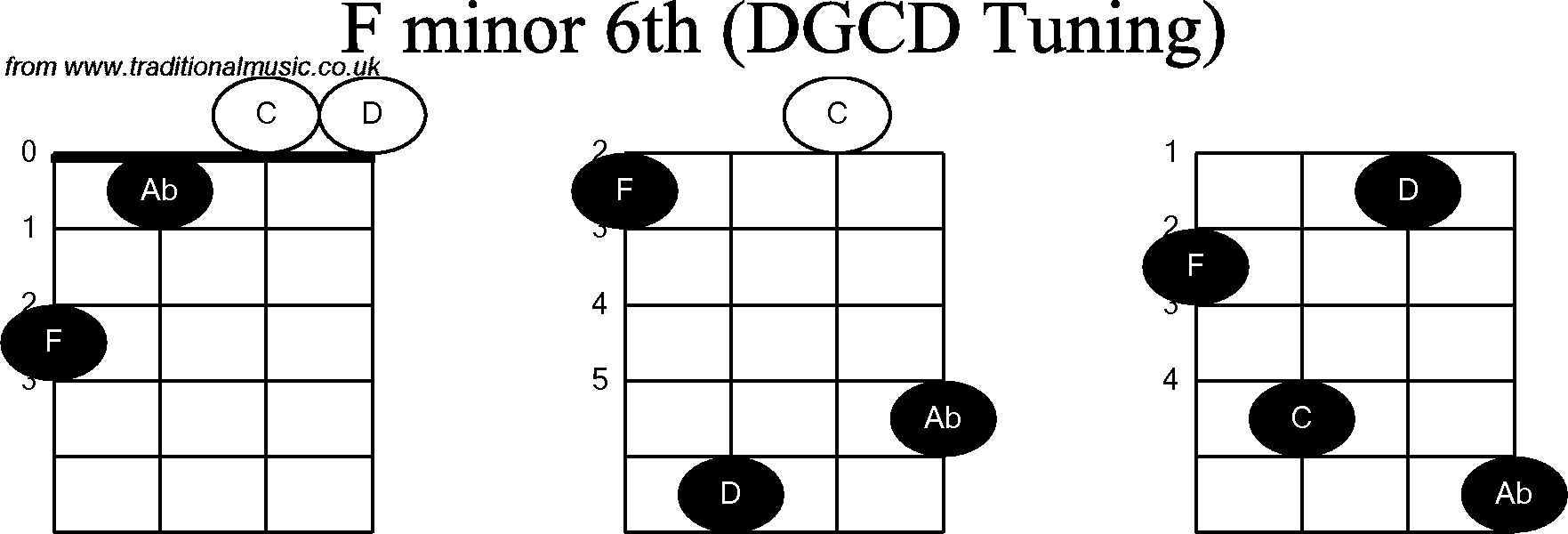Chord diagrams for: Banjo(G Modal) F Minor6th