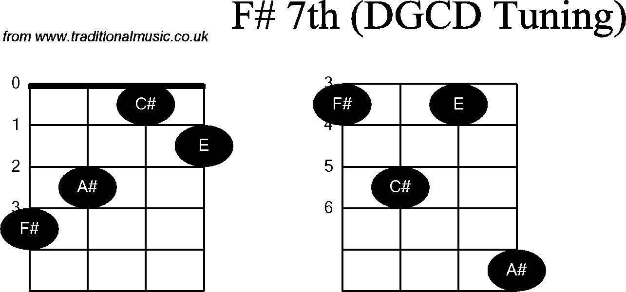 Chord diagrams for: Banjo(G Modal) F#7th